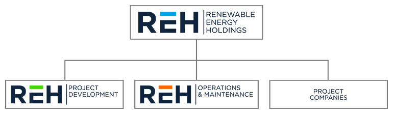 REH Group Organogram
